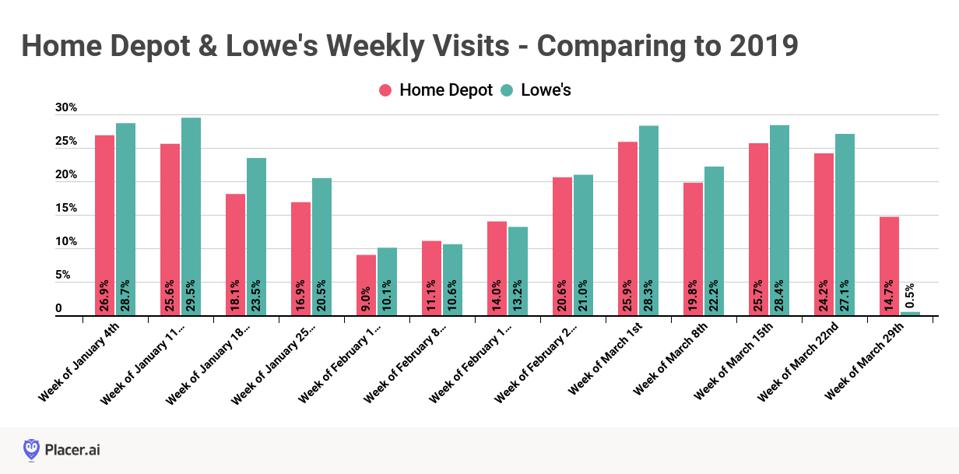graph showing shopping visits by week