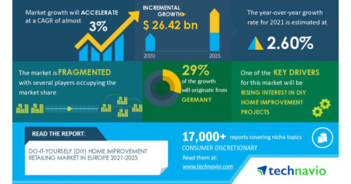 DIY Home Improvement Market in Europe to Grow by $ 26.42 Billion | Rising Popularity of Smart Home Technology to be Major Trend
